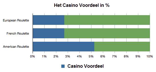 Casino voordeel