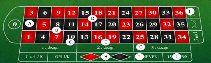 inzetmogelijkheden online roulette